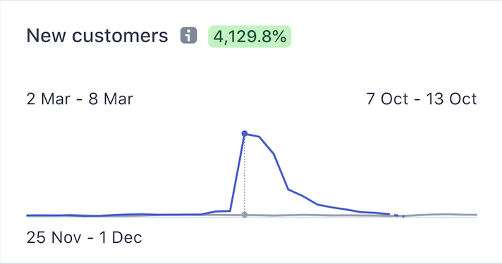 Spike of new Users