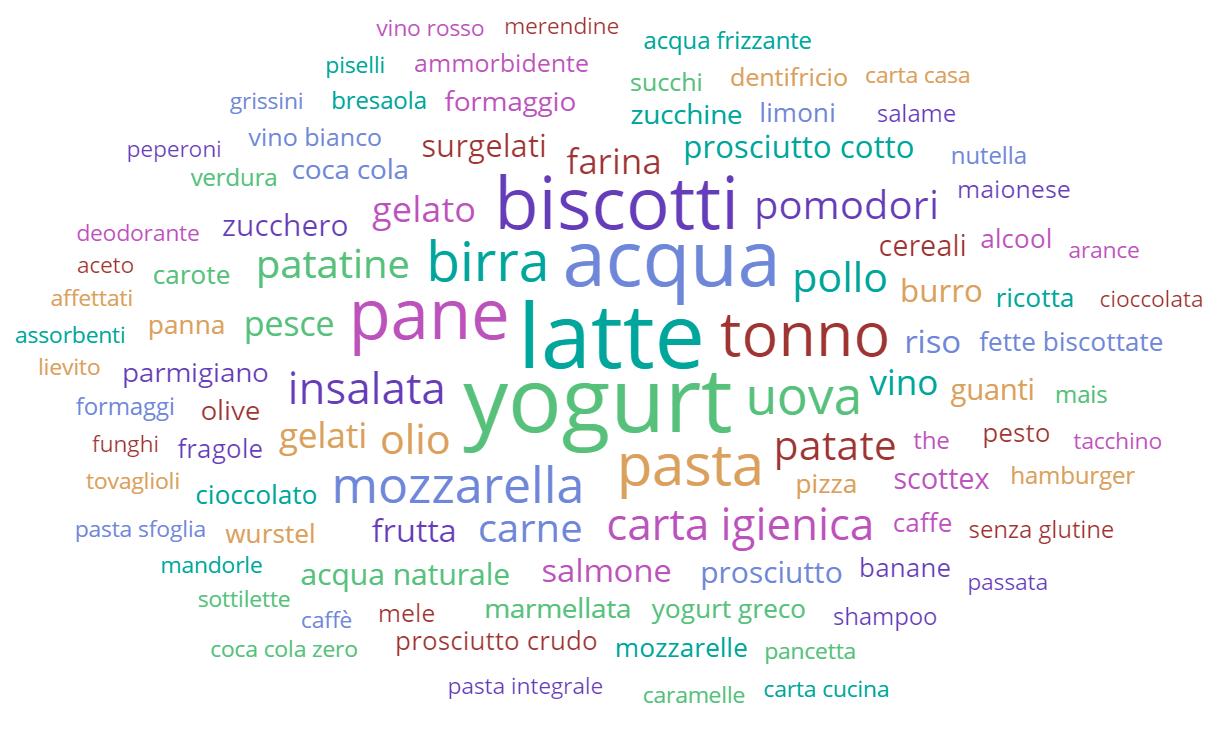 Top 100 keywords tag cloud